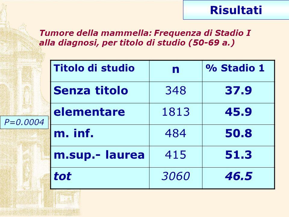 Risultati n Senza titolo 348 37.9 elementare 1813 45.9 m. inf. 484