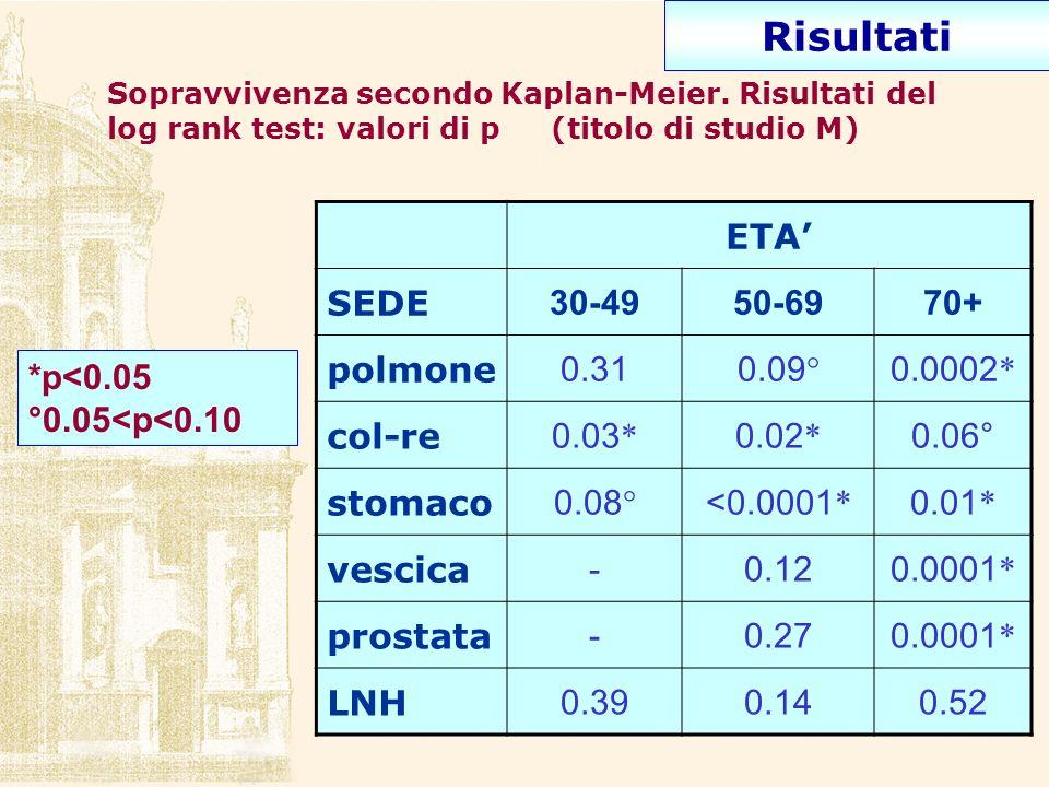 Risultati ETA' SEDE 30-49 50-69 70+ polmone 0.31 0.09° 0.0002* col-re
