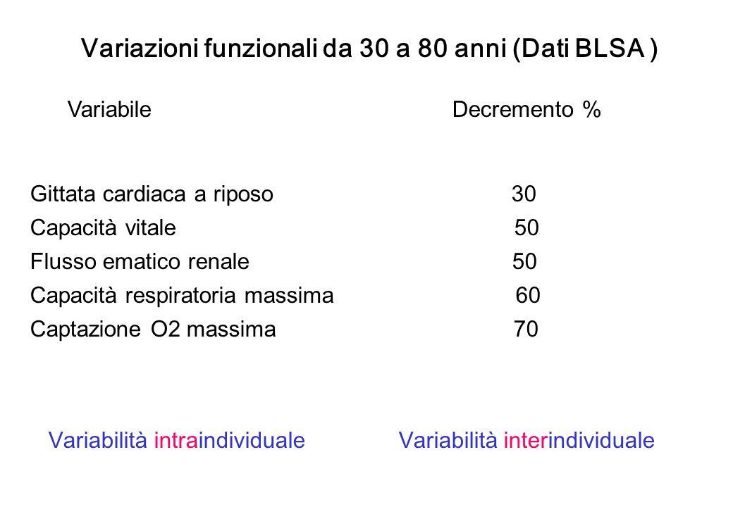 Variazioni funzionali da 30 a 80 anni (Dati BLSA )
