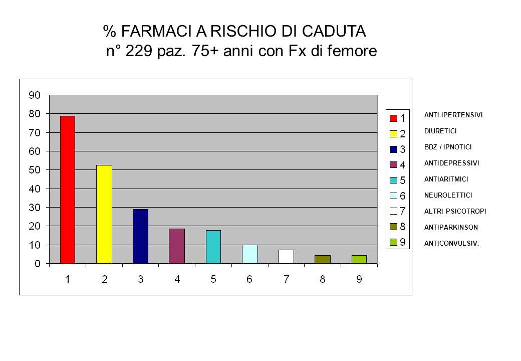 % FARMACI A RISCHIO DI CADUTA n° 229 paz. 75+ anni con Fx di femore