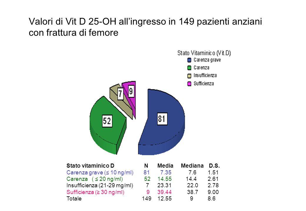 Valori di Vit D 25-OH all'ingresso in 149 pazienti anziani