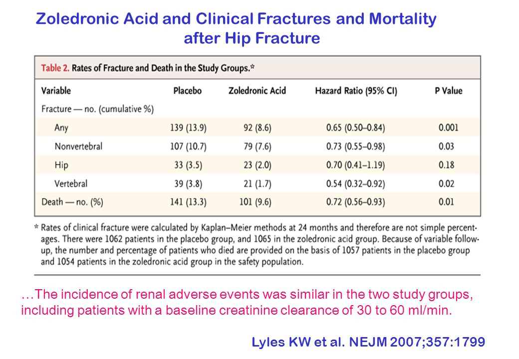 Zoledronic Acid and Clinical Fractures and Mortality