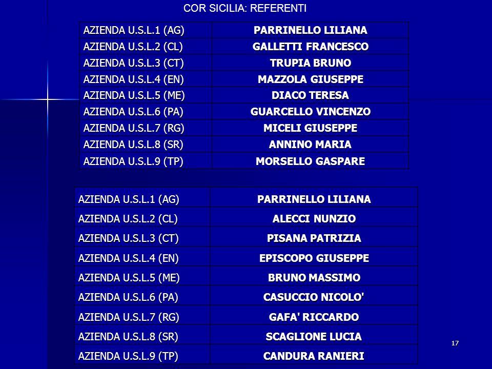 COR SICILIA: REFERENTI AZIENDA U.S.L.1 (AG) PARRINELLO LILIANA