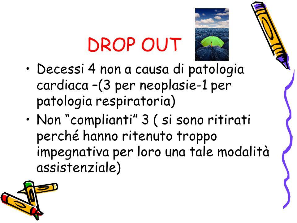 DROP OUT Decessi 4 non a causa di patologia cardiaca –(3 per neoplasie-1 per patologia respiratoria)