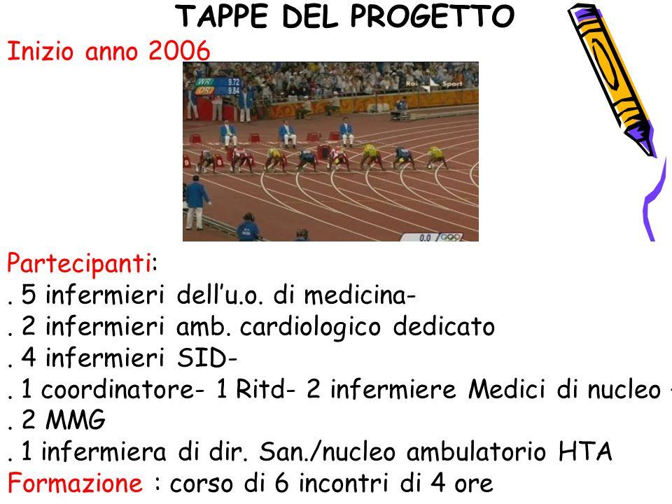 TAPPE DEL PROGETTO Inizio anno 2006