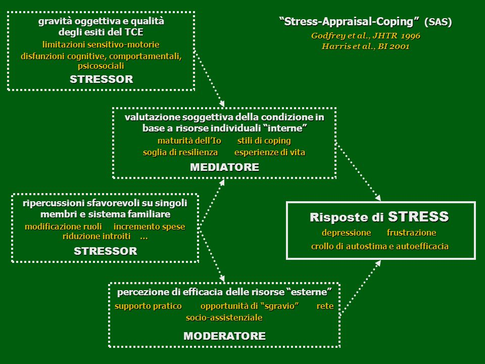 Risposte di STRESS Stress-Appraisal-Coping (SAS) STRESSOR MEDIATORE