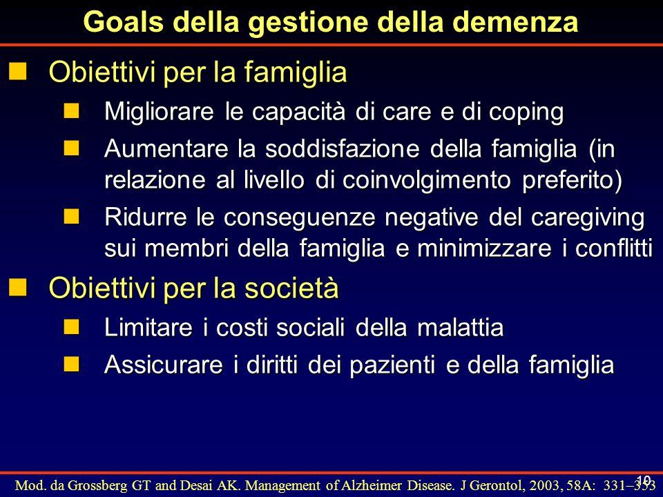 Goals della gestione della demenza