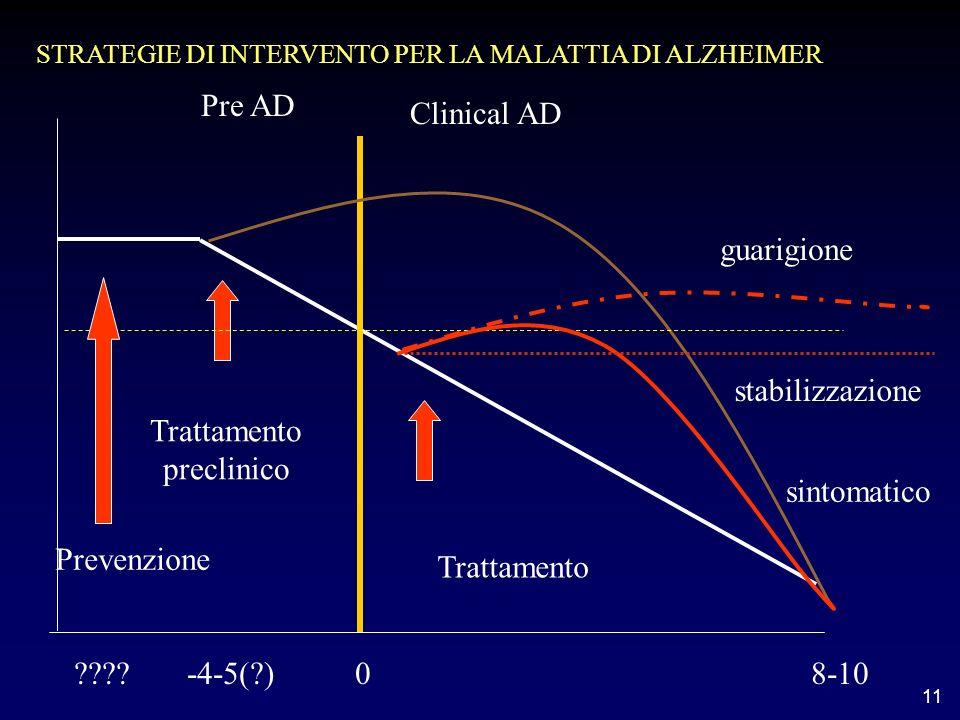 Trattamento preclinico