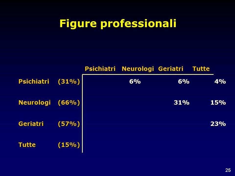 Figure professionali Psichiatri Neurologi Geriatri Tutte