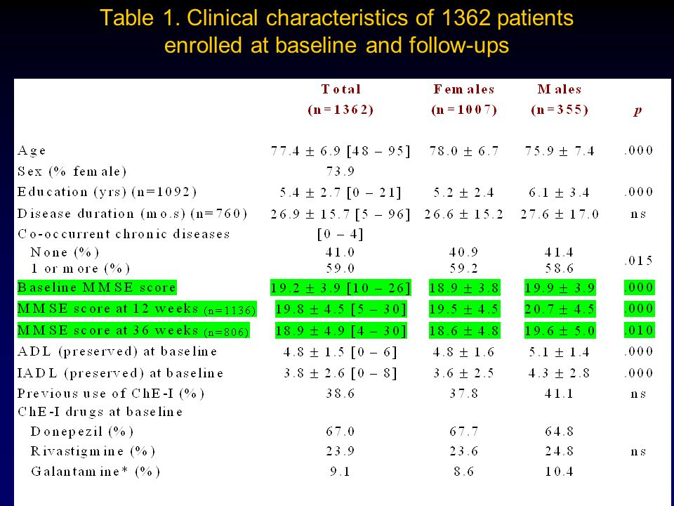Table 1. Clinical characteristics of 1362 patients enrolled at baseline and follow-ups