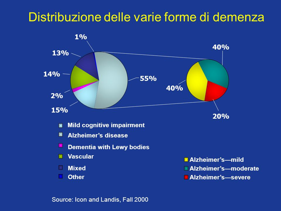 Distribuzione delle varie forme di demenza
