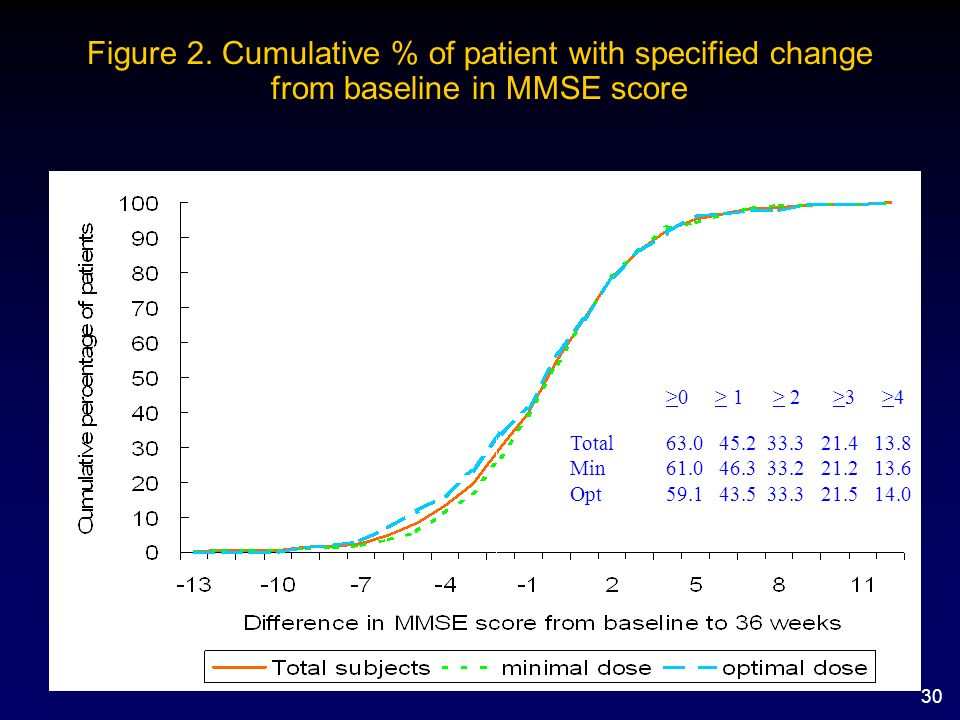 Figure 2. Cumulative % of patient with specified change from baseline in MMSE score