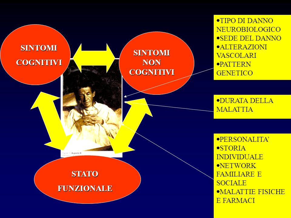 SINTOMI COGNITIVI SINTOMI NON COGNITIVI STATO FUNZIONALE