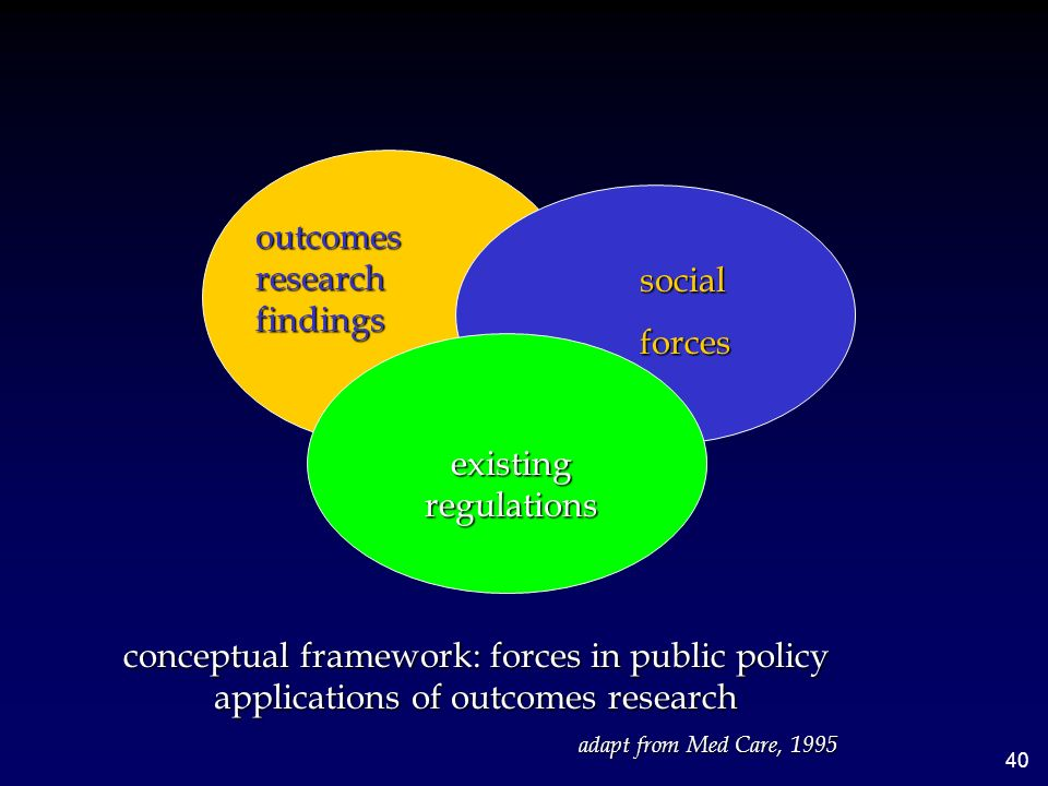 outcomes research findings social forces existing regulations