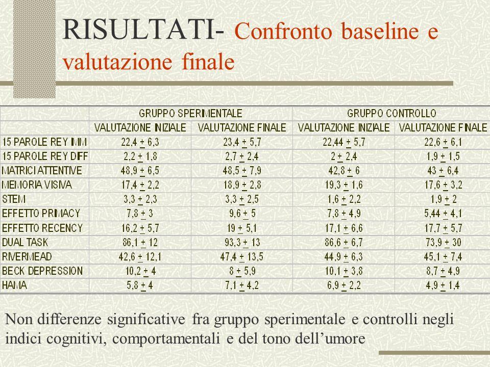 RISULTATI- Confronto baseline e valutazione finale