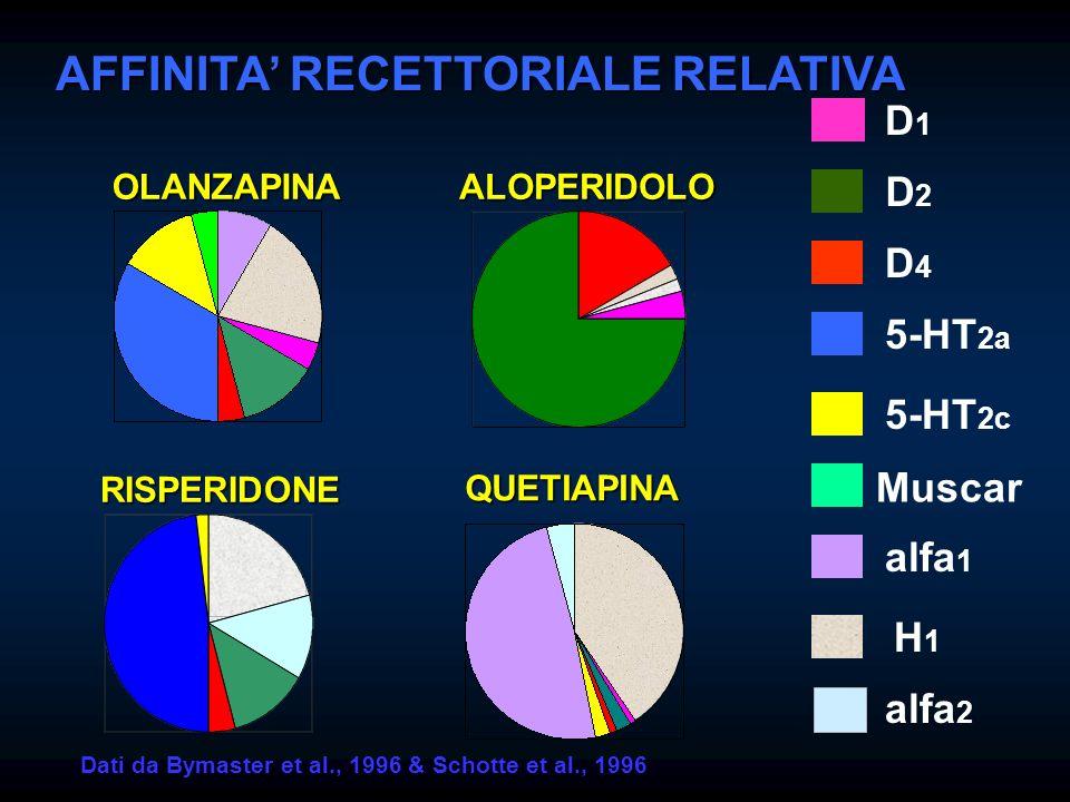 AFFINITA' RECETTORIALE RELATIVA