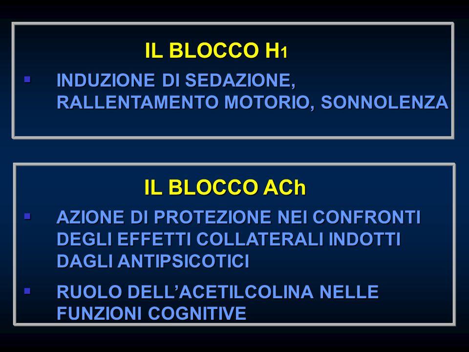 IL BLOCCO H1 IL BLOCCO ACh