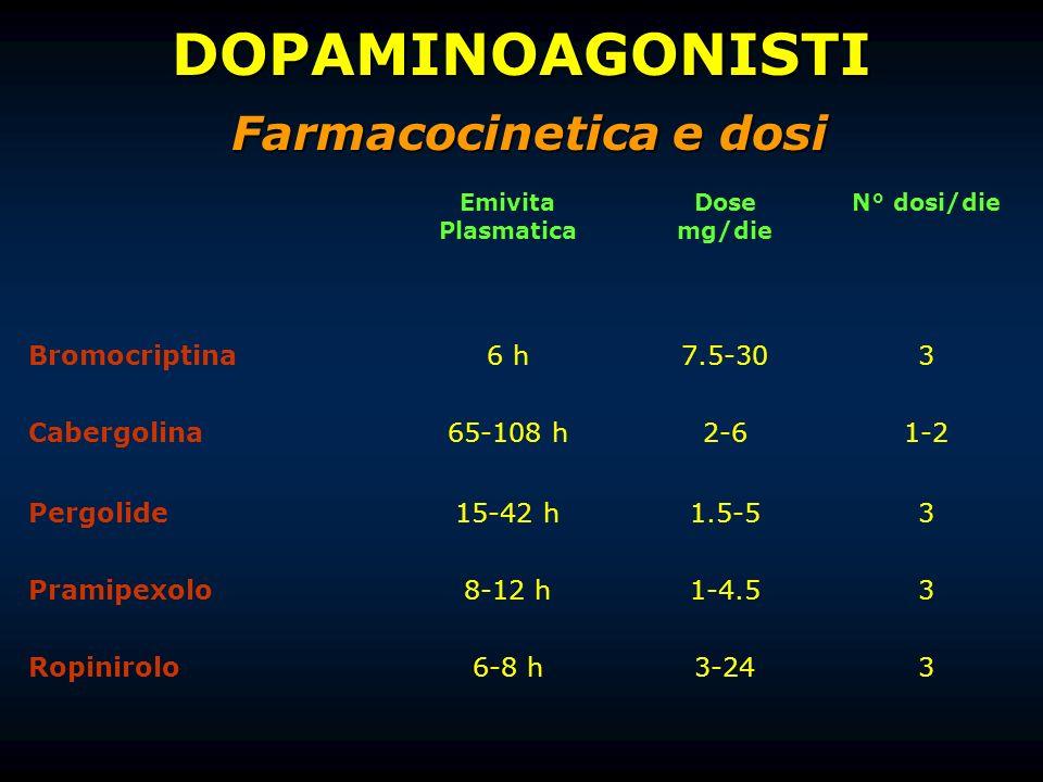 Farmacocinetica e dosi