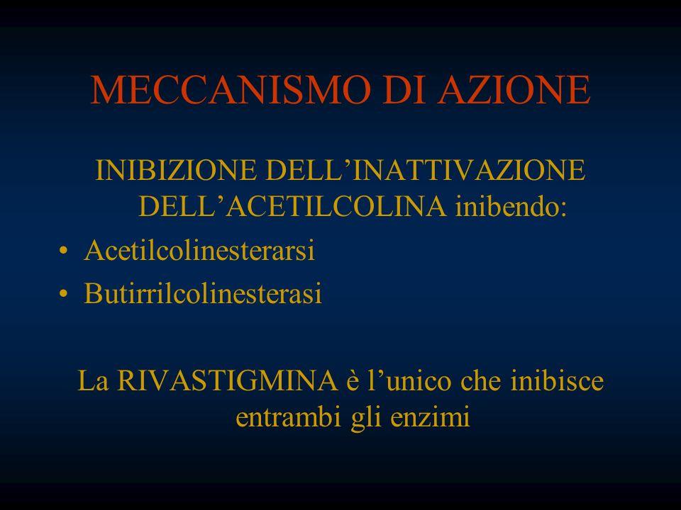 MECCANISMO DI AZIONE INIBIZIONE DELL'INATTIVAZIONE DELL'ACETILCOLINA inibendo: Acetilcolinesterarsi.