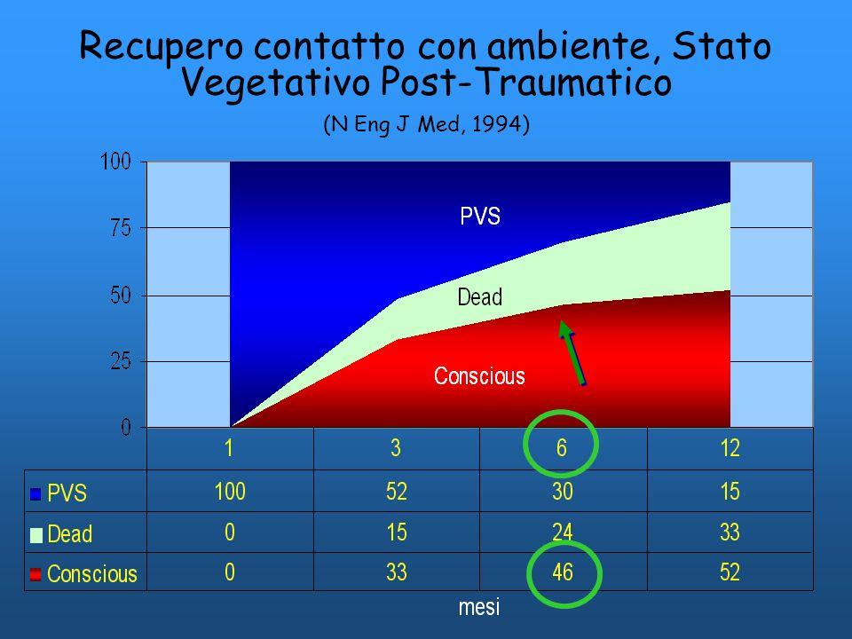 Recupero contatto con ambiente, Stato Vegetativo Post-Traumatico (N Eng J Med, 1994)