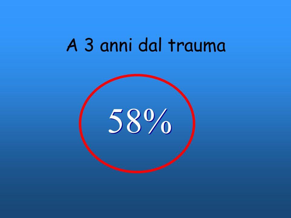 A 3 anni dal trauma 58%