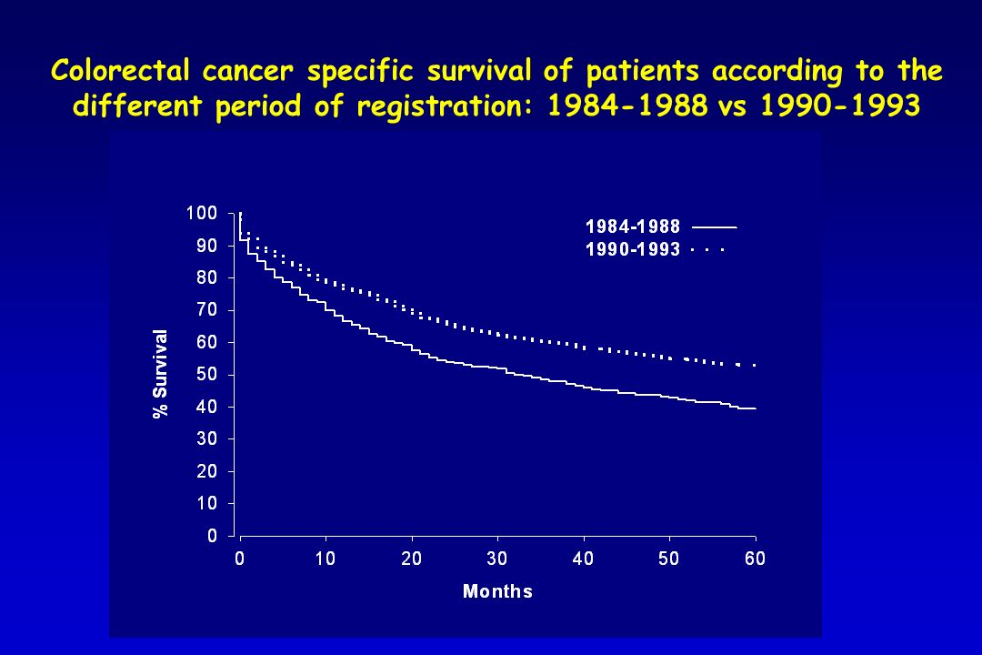 Colorectal cancer specific survival of patients according to the different period of registration: 1984-1988 vs 1990-1993