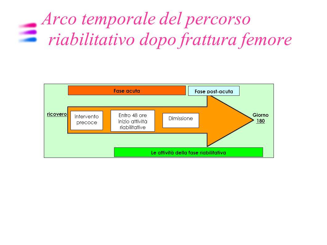 Arco temporale del percorso riabilitativo dopo frattura femore