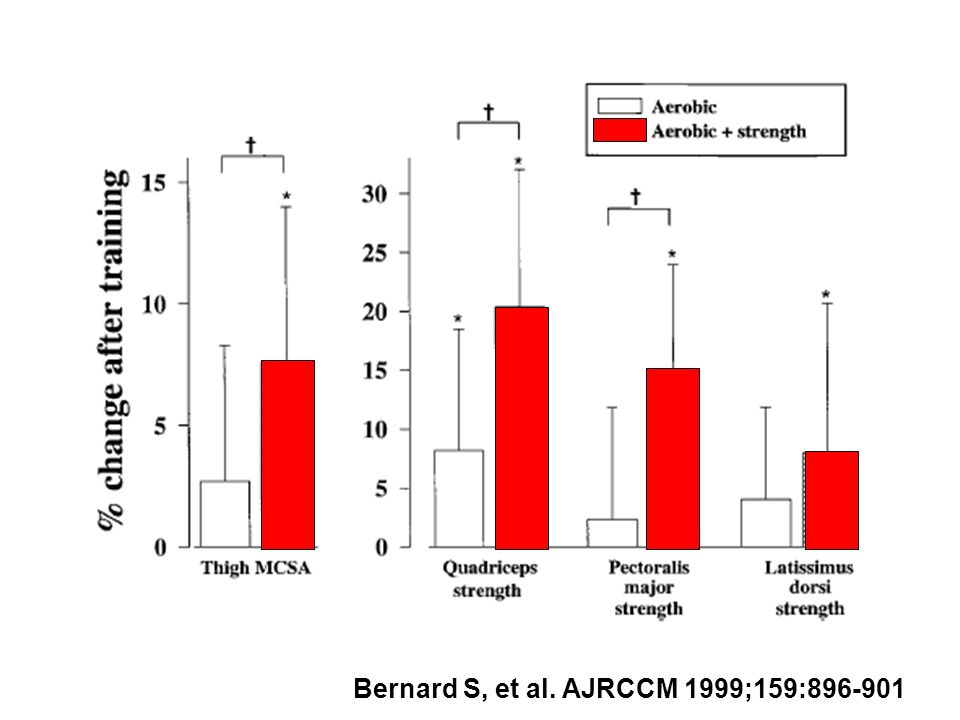 Bernard S, et al. AJRCCM 1999;159:896-901