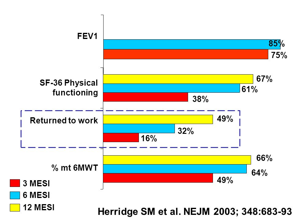 Herridge SM et al. NEJM 2003; 348:683-93