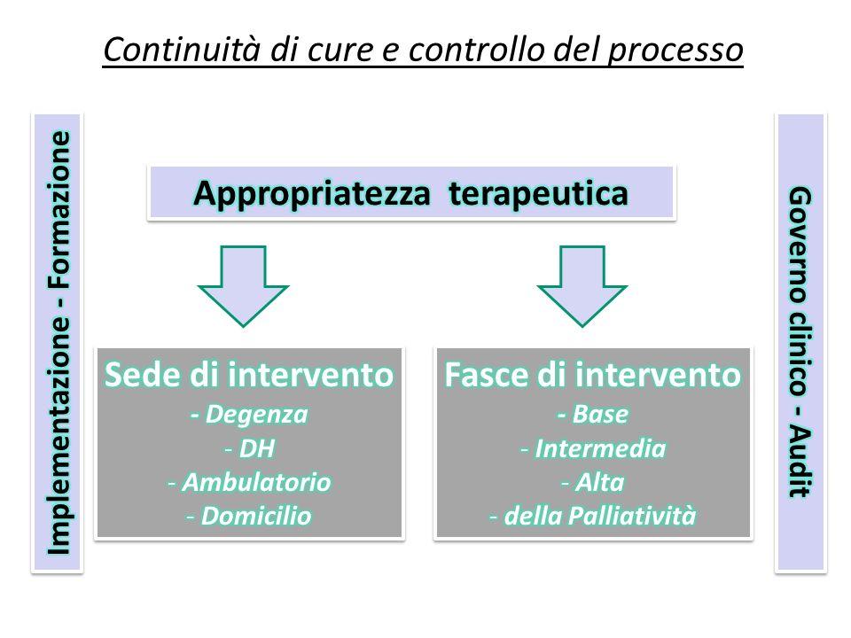 Appropriatezza terapeutica Sede di intervento Fasce di intervento