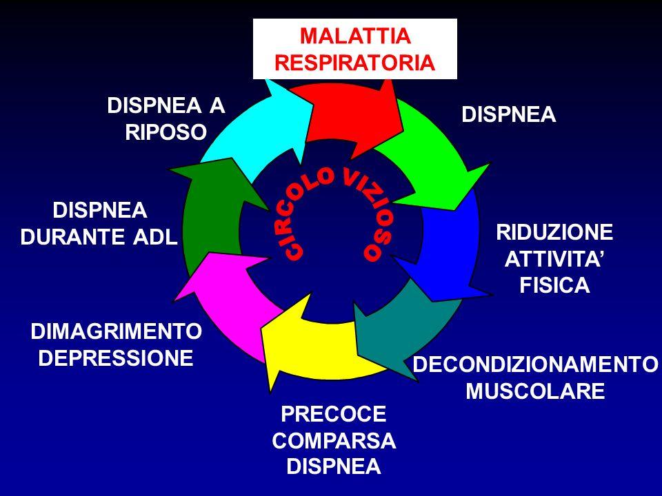 MALATTIA RESPIRATORIA