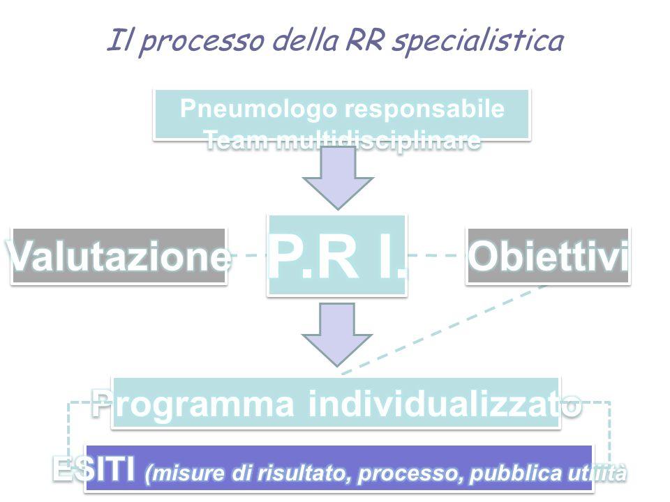 P.R I. Valutazione Obiettivi Programma individualizzato