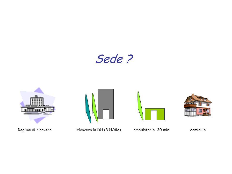 Sede Regime di ricovero ricovero in DH (3 H/die) ambulatorio 30 min domicilio.