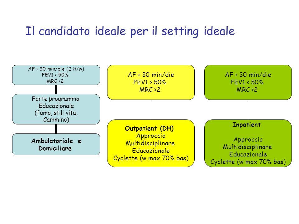 Il candidato ideale per il setting ideale