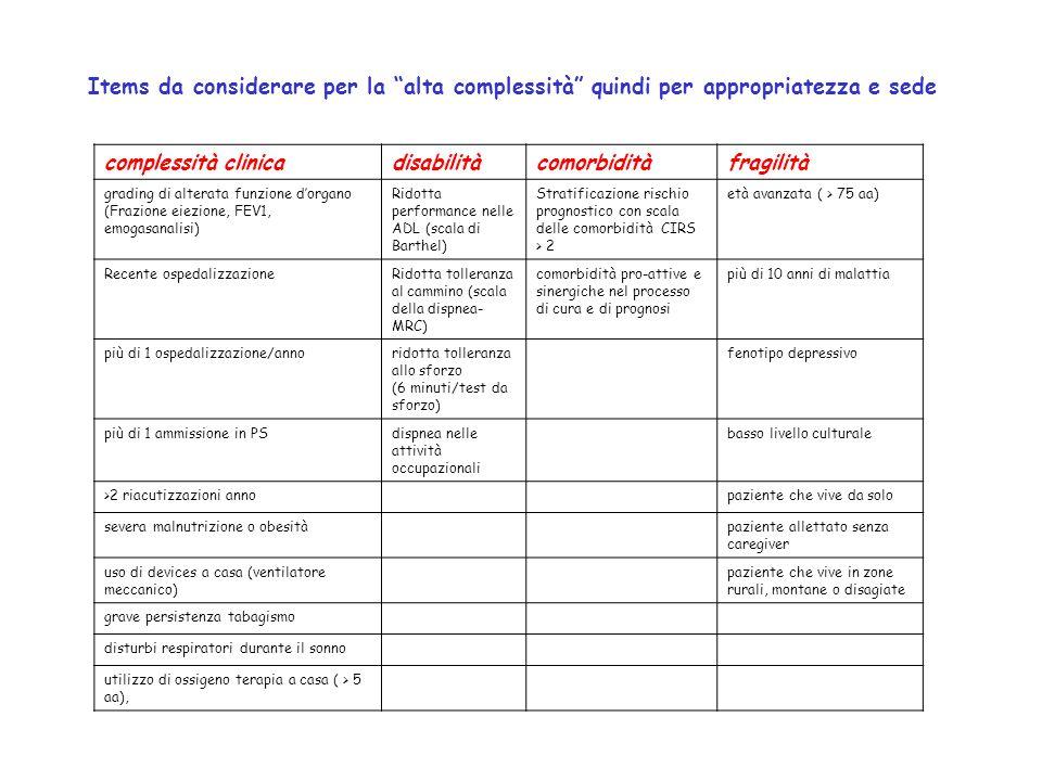 Items da considerare per la alta complessità quindi per appropriatezza e sede