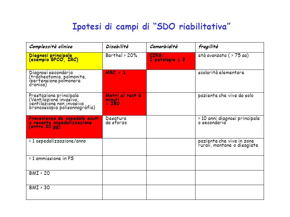 Ipotesi di campi di SDO riabilitativa