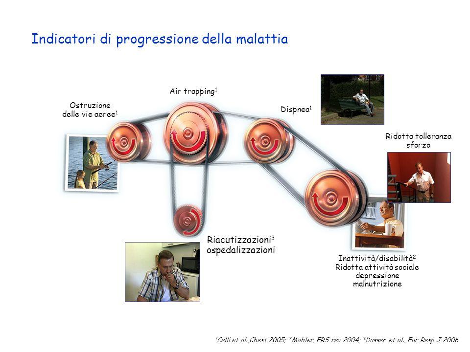 Indicatori di progressione della malattia