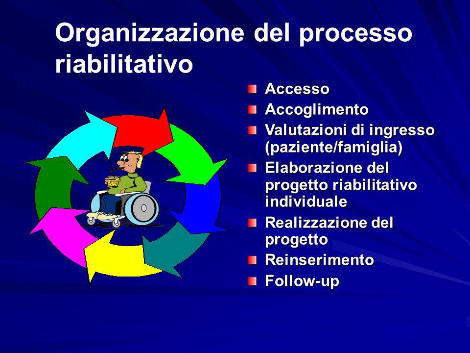 Organizzazione del processo riabilitativo