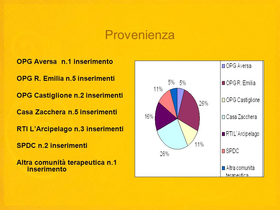 Provenienza OPG Aversa n.1 inserimento OPG R. Emilia n.5 inserimenti