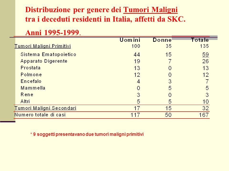 Distribuzione per genere dei Tumori Maligni tra i deceduti residenti in Italia, affetti da SKC. Anni 1995-1999.