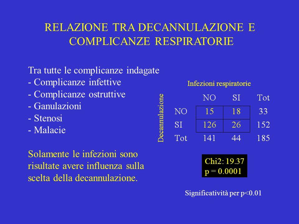 RELAZIONE TRA DECANNULAZIONE E COMPLICANZE RESPIRATORIE