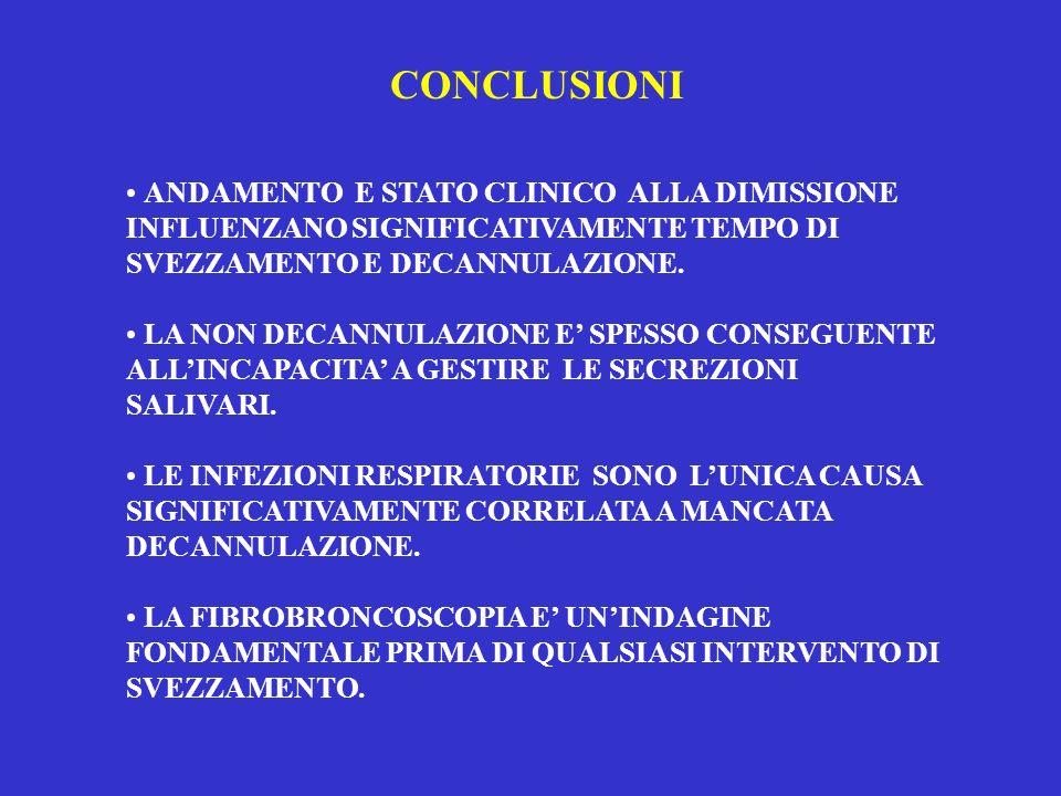 CONCLUSIONI ANDAMENTO E STATO CLINICO ALLA DIMISSIONE INFLUENZANO SIGNIFICATIVAMENTE TEMPO DI SVEZZAMENTO E DECANNULAZIONE.