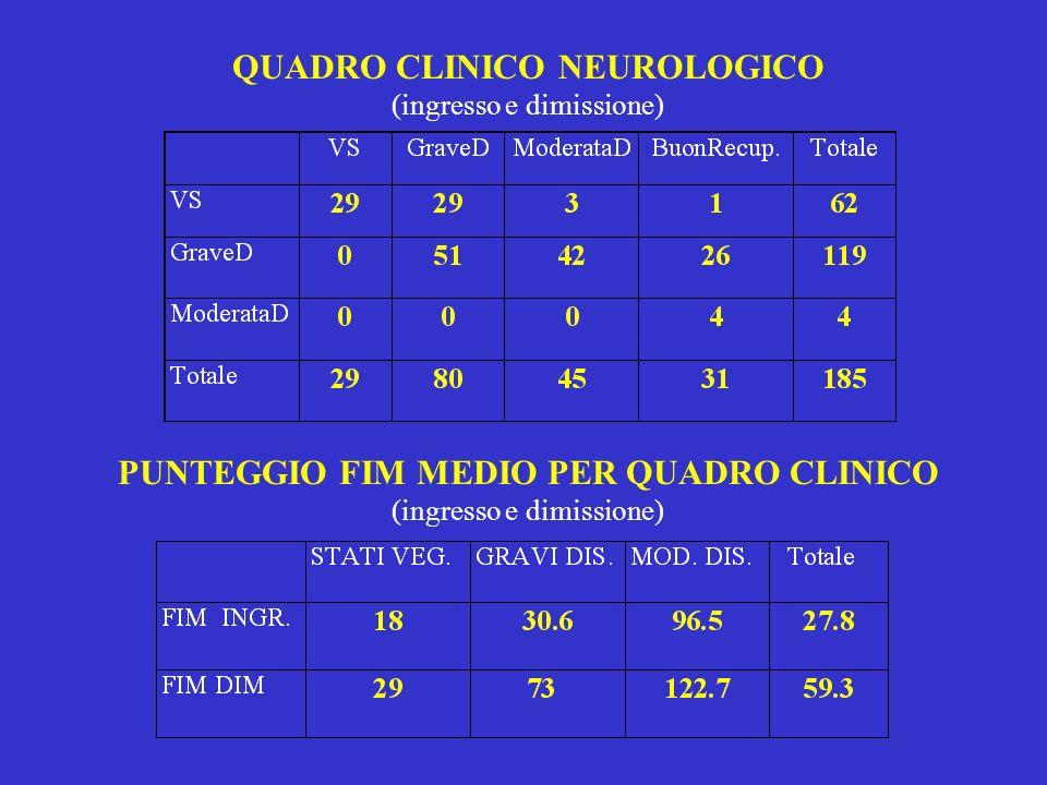 QUADRO CLINICO NEUROLOGICO (ingresso e dimissione)