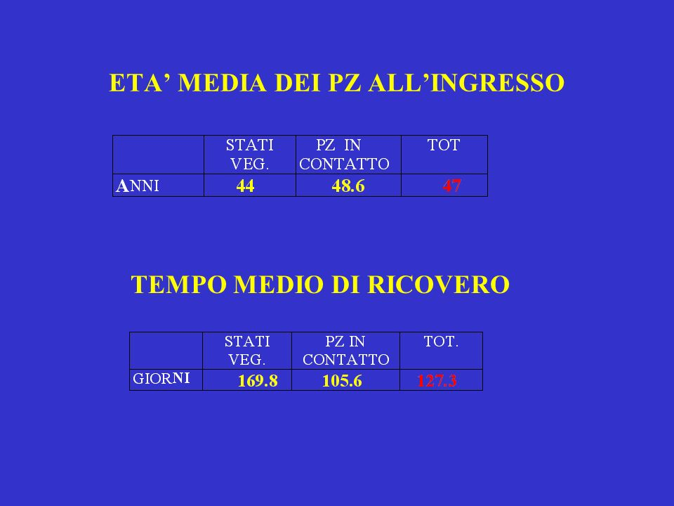 ETA' MEDIA DEI PZ ALL'INGRESSO