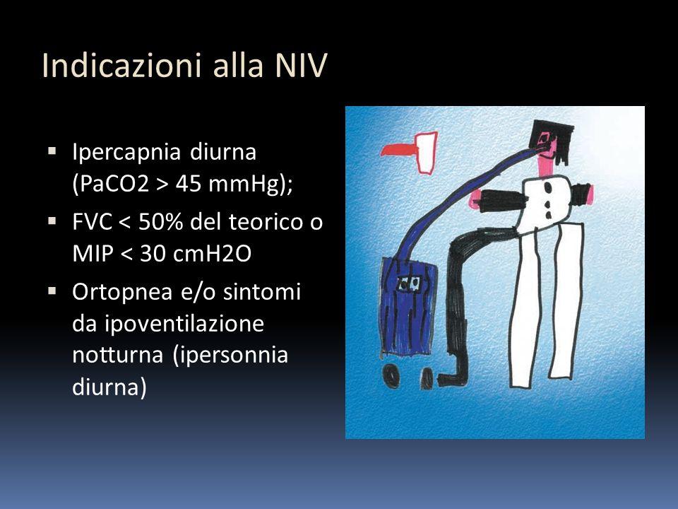 Indicazioni alla NIV Ipercapnia diurna (PaCO2 > 45 mmHg);