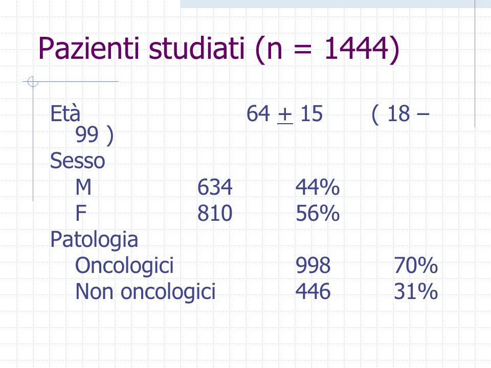 Pazienti studiati (n = 1444)