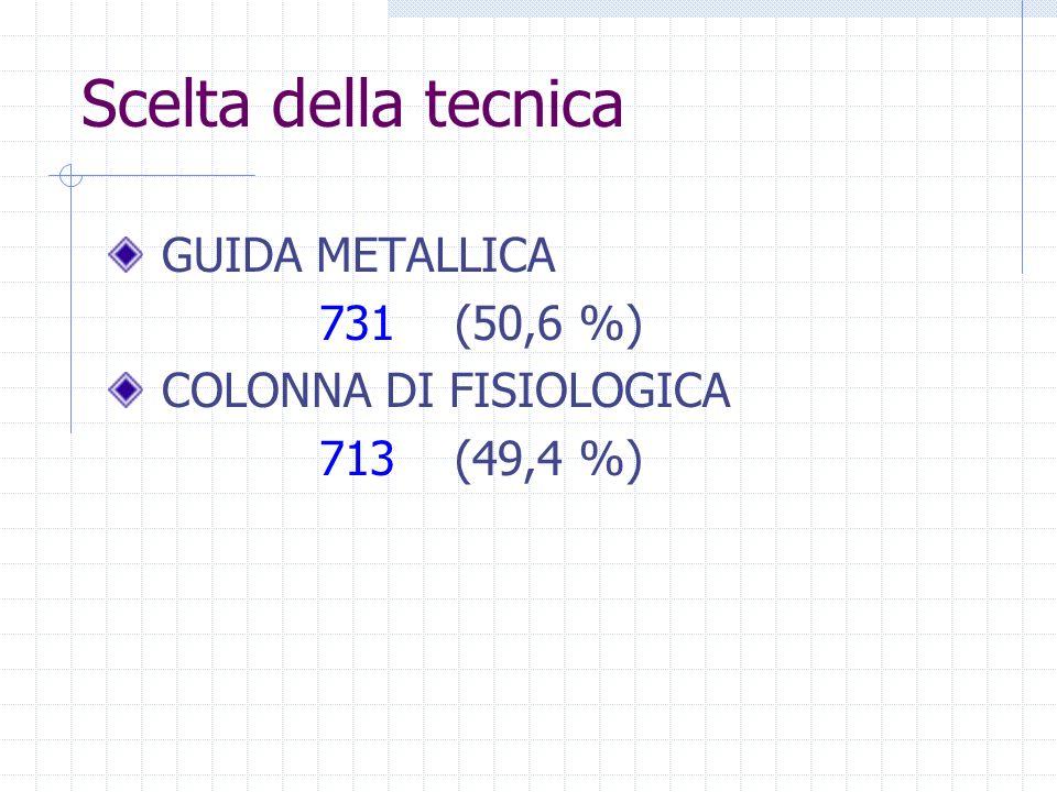Scelta della tecnica GUIDA METALLICA 731 (50,6 %)