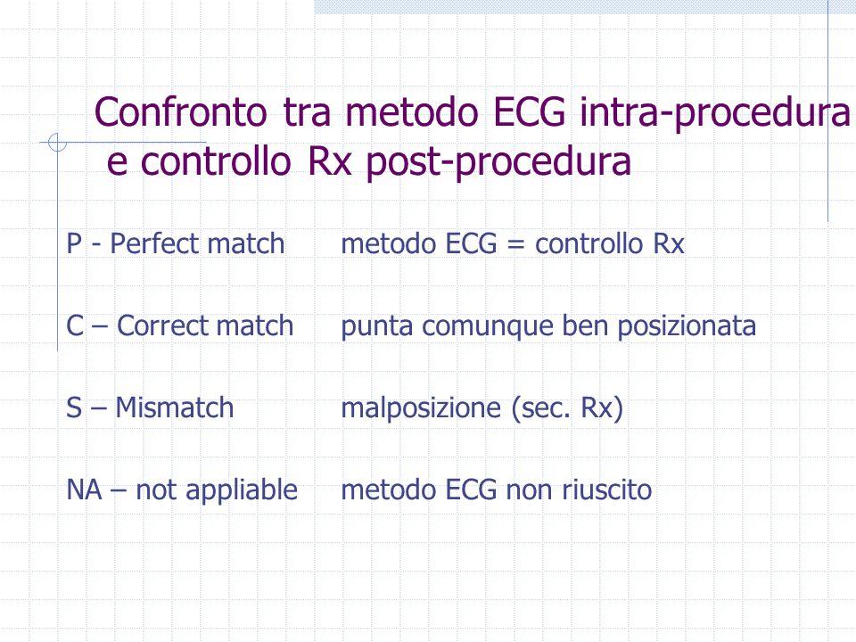 Confronto tra metodo ECG intra-procedura e controllo Rx post-procedura