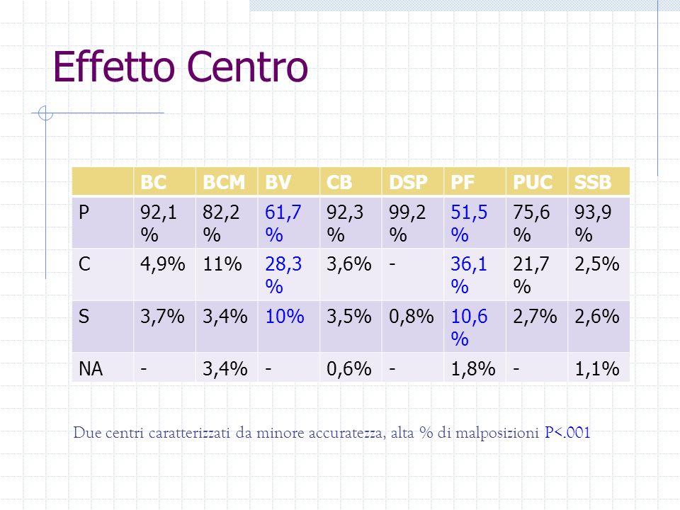 Effetto Centro BC. BCM. BV. CB. DSP. PF. PUC. SSB. P. 92,1% 82,2% 61,7% 92,3% 99,2% 51,5%