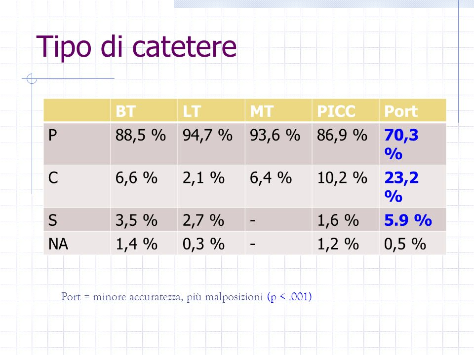 Tipo di catetere BT LT MT PICC Port P 88,5 % 94,7 % 93,6 % 86,9 %